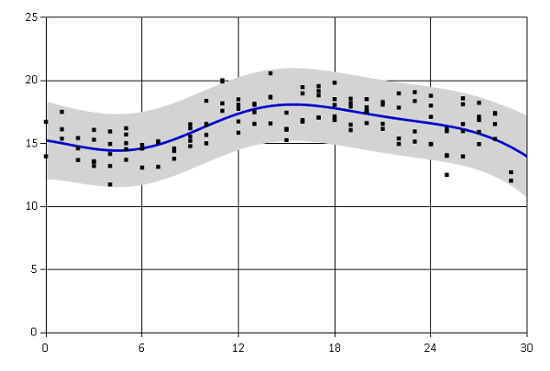 Introducing Ariadne: F# library for Gaussian processes