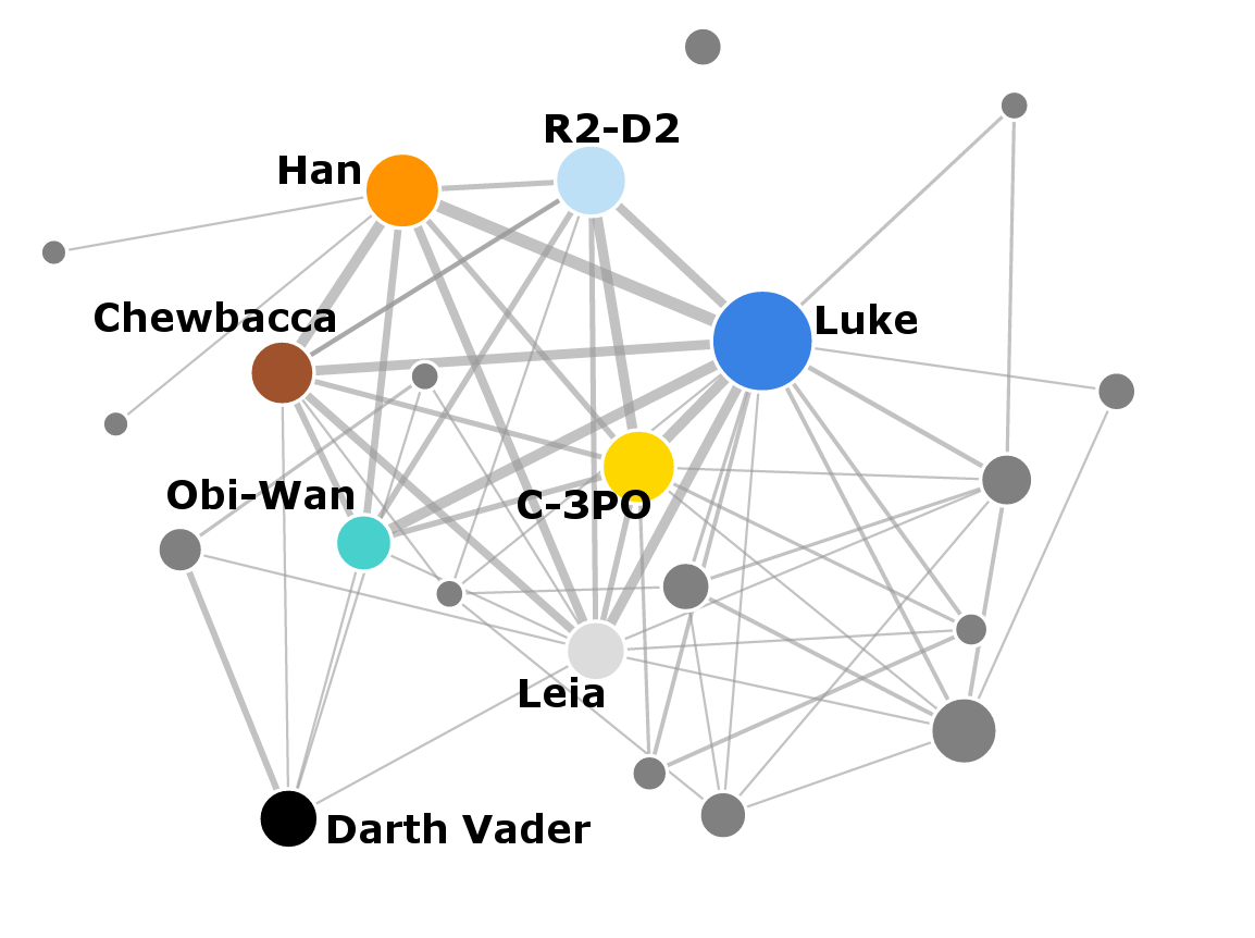 The Star Wars Social Network