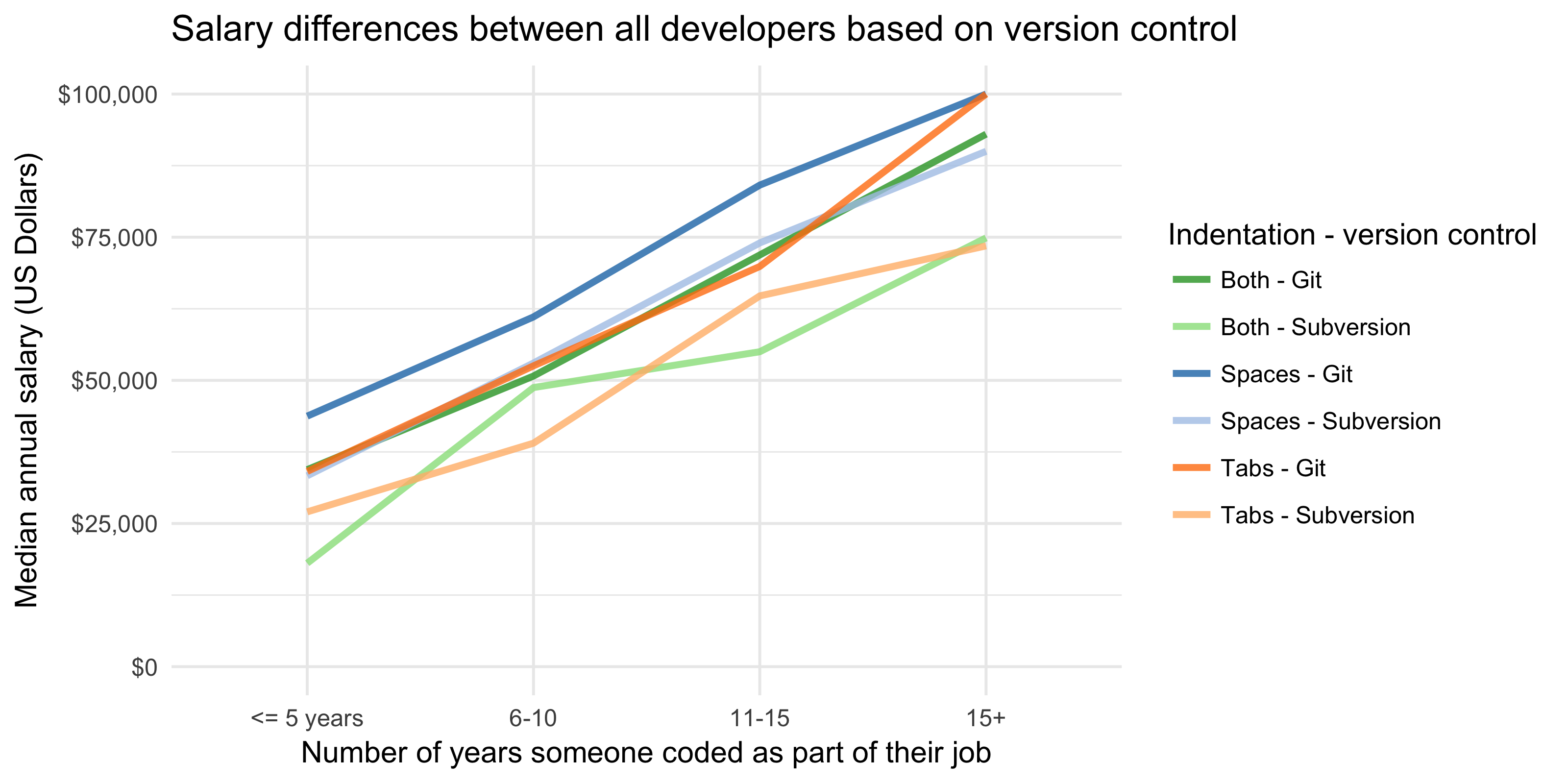 Tabs spaces and your salary how is it really git tab users have very similar salaries to subversion space users and git both tab and space users hexwebz Choice Image