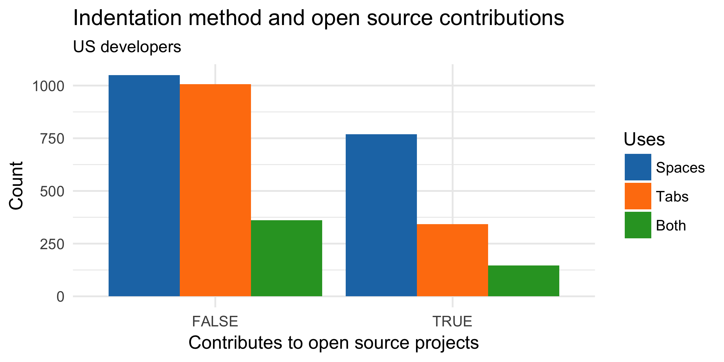 Hacker News Repo Projects A Arduinopsychedeliclightorgan Images Power Stagepng Open Source Contributors Use Spaces More Than Tabs